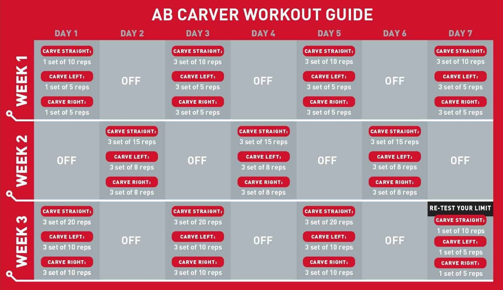 Ab Carver workout chart
